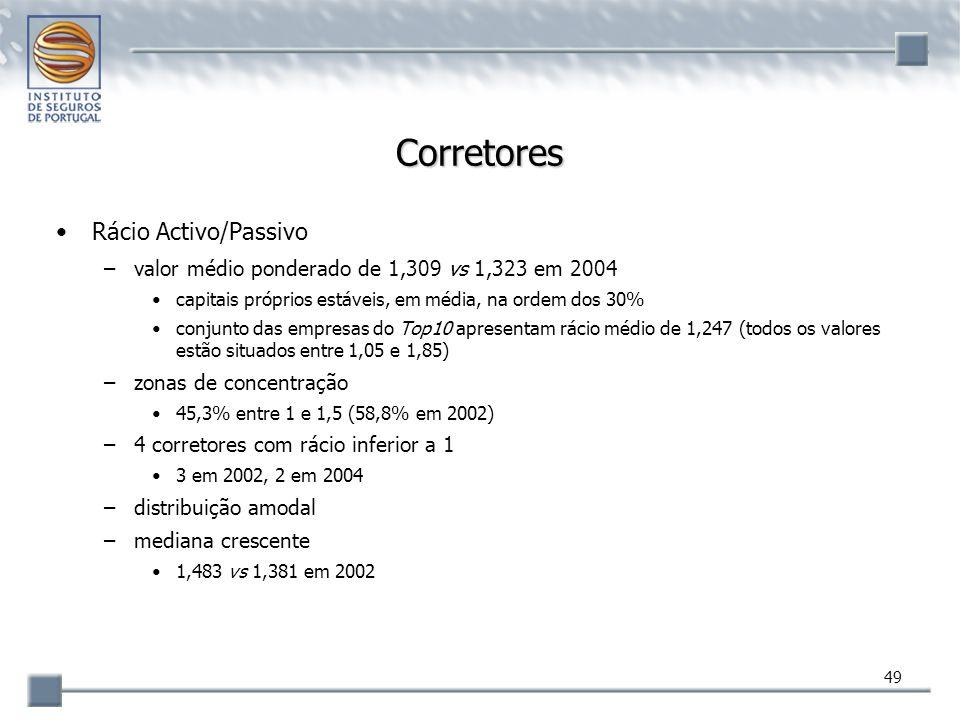 49 Corretores Rácio Activo/Passivo –valor médio ponderado de 1,309 vs 1,323 em 2004 capitais próprios estáveis, em média, na ordem dos 30% conjunto da