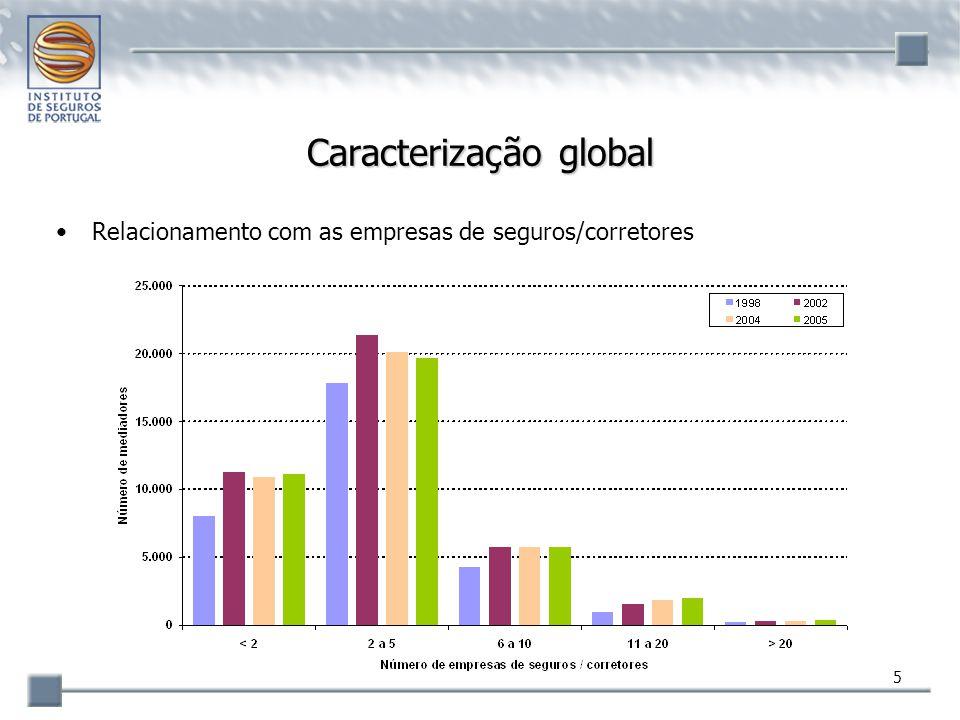 6 Caracterização global Moda: entre 2 e 5 empresas de seguros/corretores –mais de metade dos mediadores (50,8%) mas em redução: em 1998 representavam 57,2% Pouco frequente: mais de 10 empresas de seguros/corretores –5,8% dos mediadores mas em crescimento:  2,2% desde 1998 Exclusividade –apenas 25,7% dos mediadores se relacionam com uma única empresa de seguros/corretor proporção estável