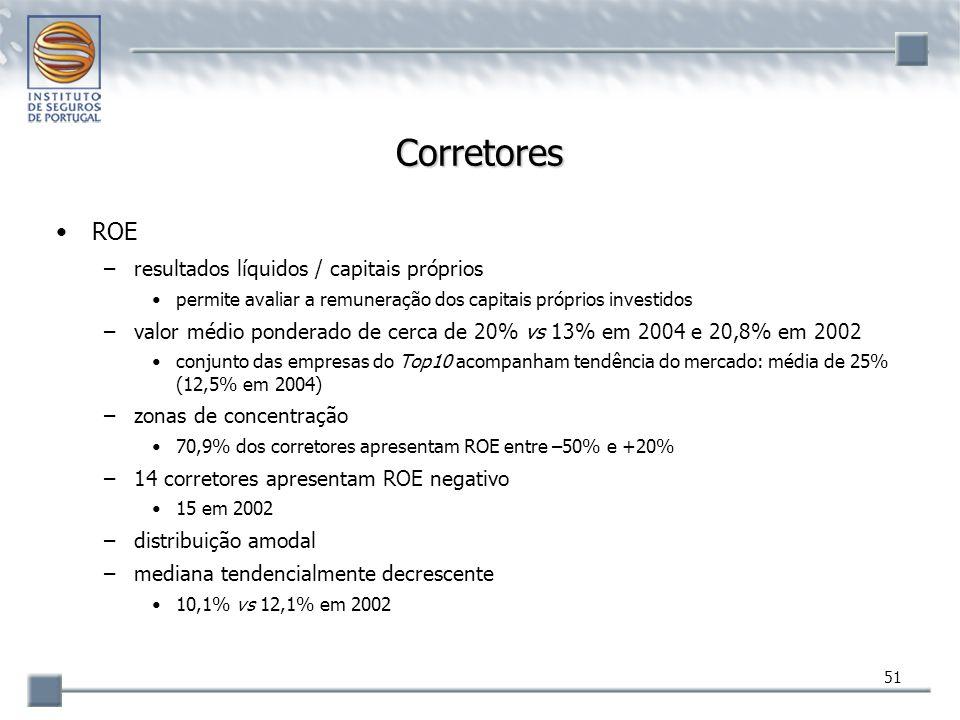 51 Corretores ROE –resultados líquidos / capitais próprios permite avaliar a remuneração dos capitais próprios investidos –valor médio ponderado de ce