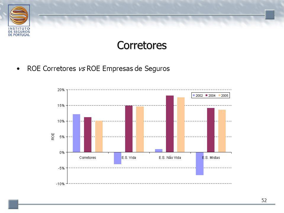 52 Corretores ROE Corretores vs ROE Empresas de Seguros