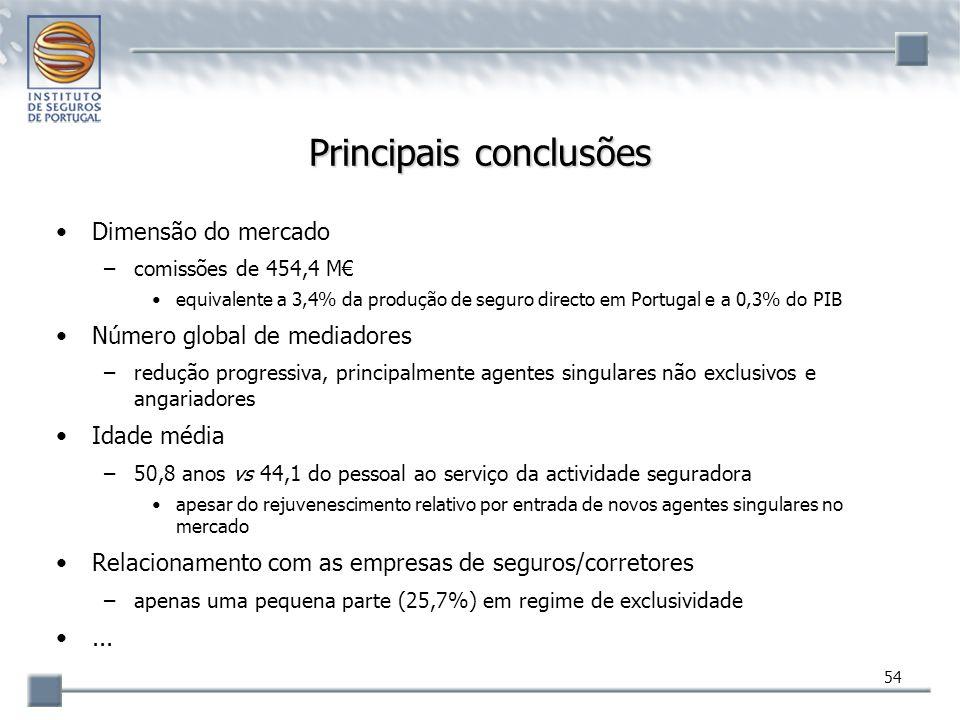 54 Principais conclusões Dimensão do mercado –comissões de 454,4 M€ equivalente a 3,4% da produção de seguro directo em Portugal e a 0,3% do PIB Númer