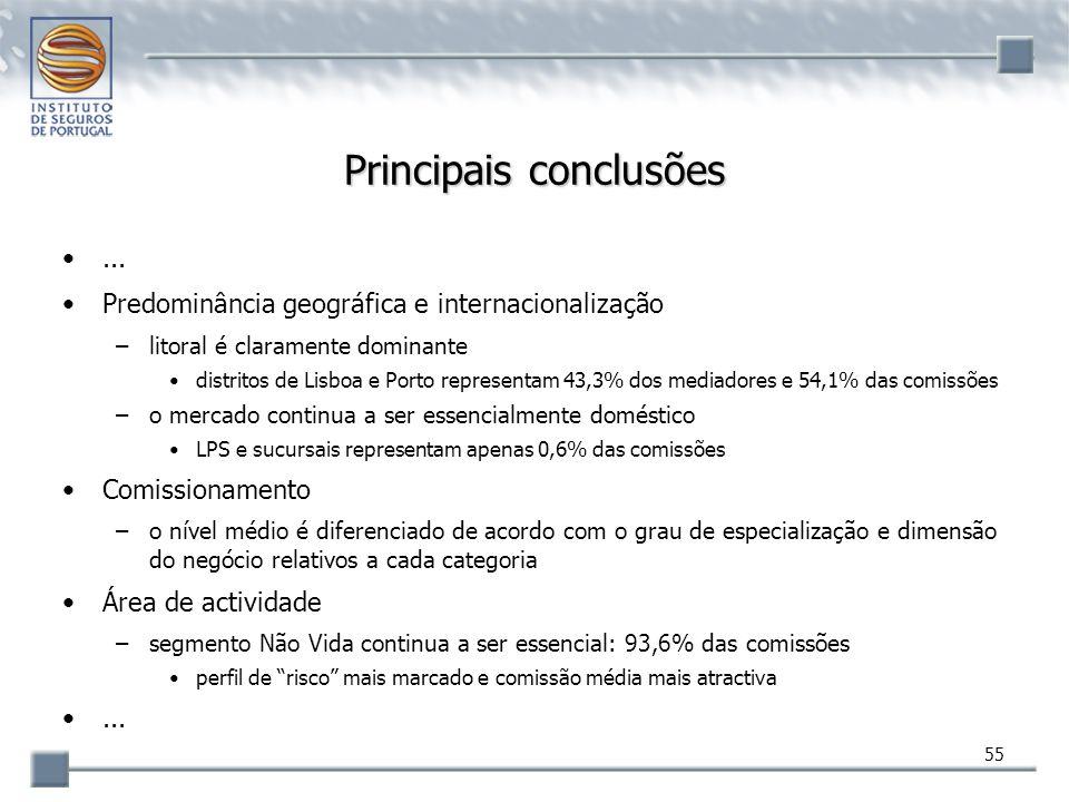 55 Principais conclusões... Predominância geográfica e internacionalização –litoral é claramente dominante distritos de Lisboa e Porto representam 43,