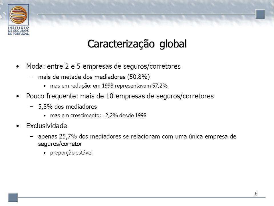 7 Caracterização global Estrutura etária