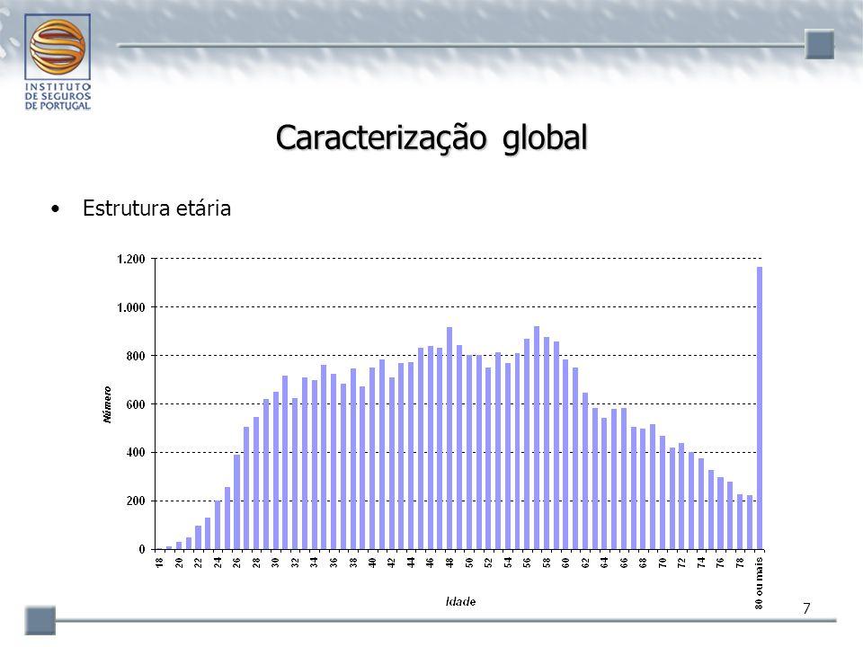 38 Agentes pessoas colectivas Ramo de actividade –predominantemente Não Vida: 94,5% das comissões processadas os agentes do Top10 apresentam maior peso no ramo Vida: 17,8% Ranking global –o 1.º agente pessoa colectiva ocupa o 10.º posto Ranking da categoria –composição estável primeiros 6 agentes pessoas colectivas têm sede no concelho de Lisboa –Top10 representa 12% das comissões (13,4% em 2004) líder tem uma quota de mercado de 2,6% (+0,5% que a quota do 2.º) –índice de Gini: 0,502 vs 0,517 em 2004 segmento menos concentrado das quatro categorias
