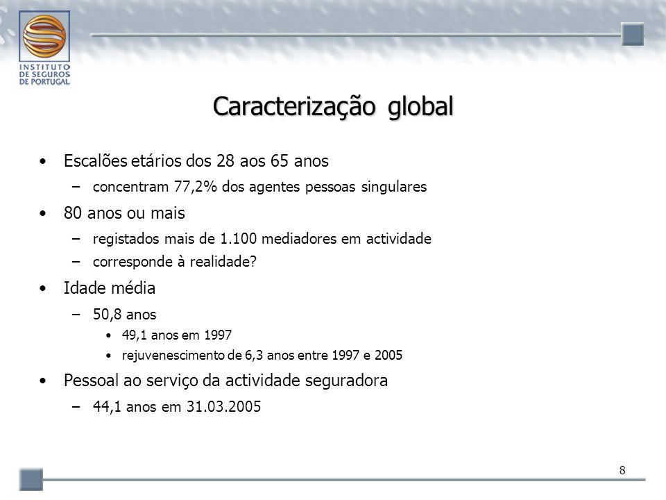9 Caracterização global Comissões anuais