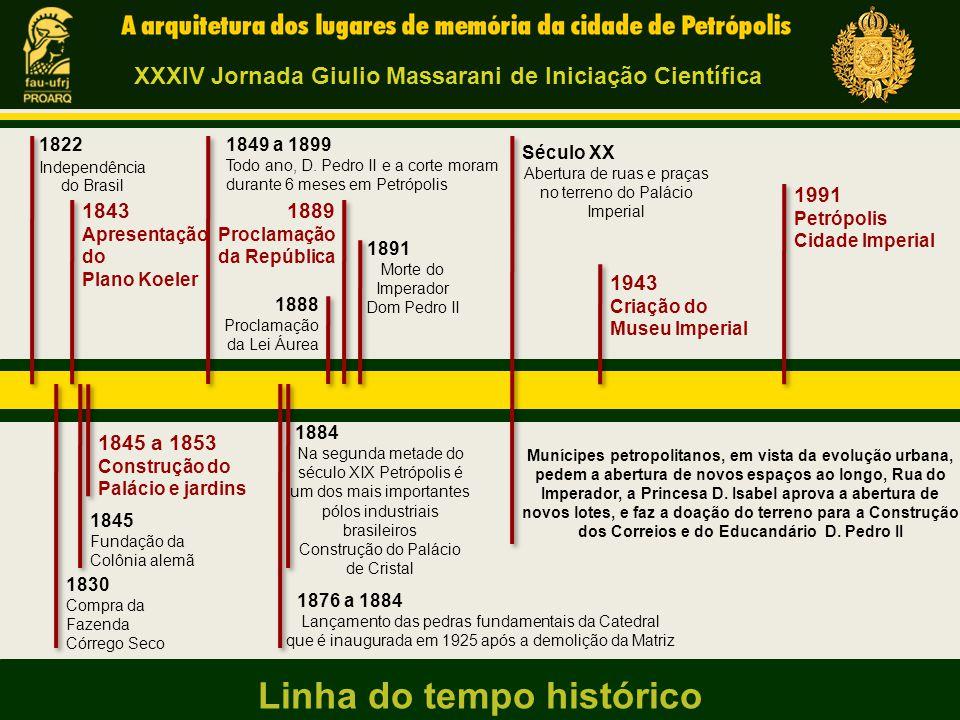 1822 Independência do Brasil Linha do tempo histórico 1830 Compra da Fazenda Córrego Seco 1843 Apresentação do Plano Koeler 1845 Fundação da Colônia a
