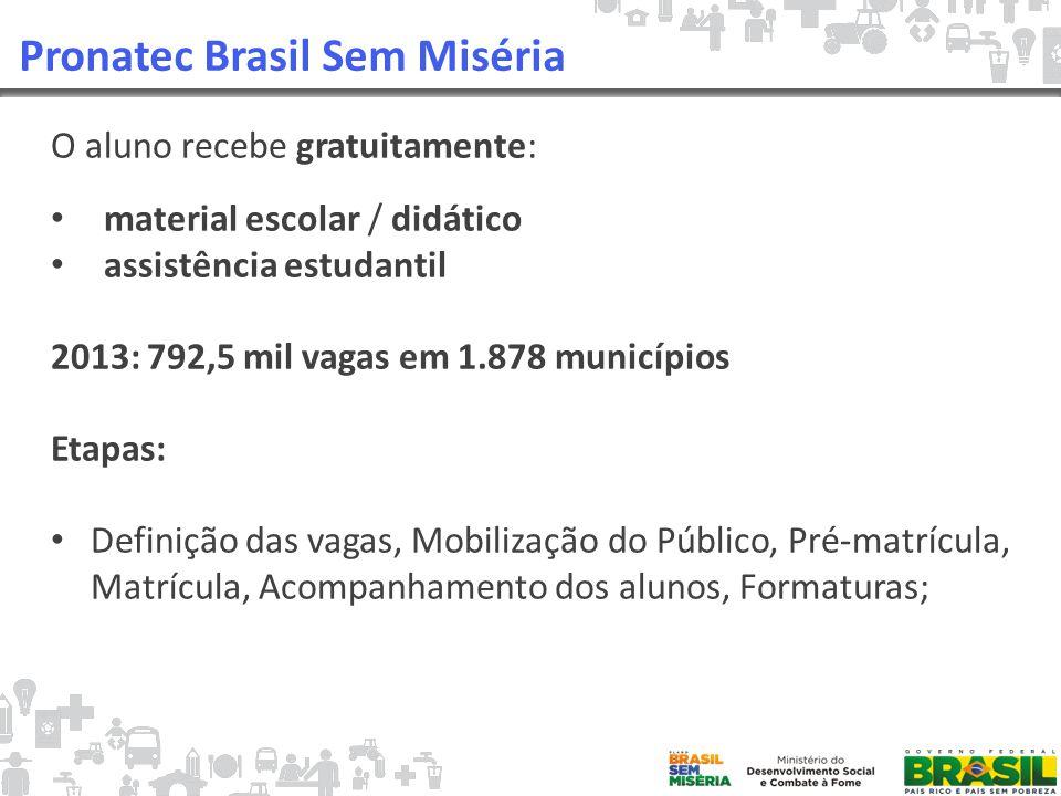 Pronatec Brasil Sem Miséria O aluno recebe gratuitamente: material escolar / didático assistência estudantil 2013: 792,5 mil vagas em 1.878 municípios Etapas: Definição das vagas, Mobilização do Público, Pré-matrícula, Matrícula, Acompanhamento dos alunos, Formaturas;