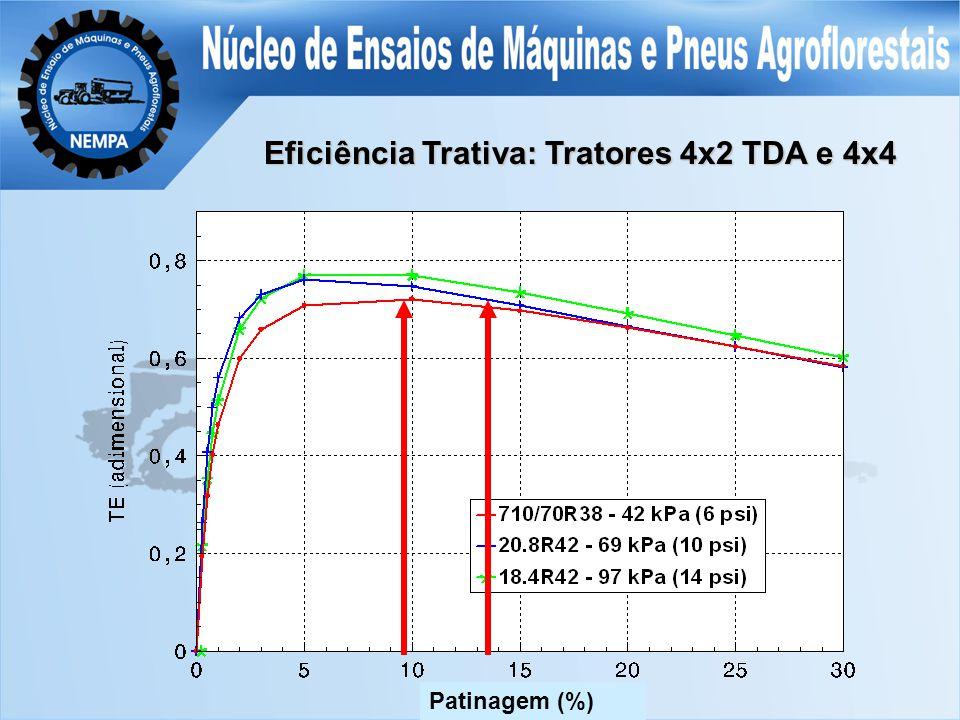 Eficiência Trativa: Tratores 4x2 TDA e 4x4 Patinagem (%)