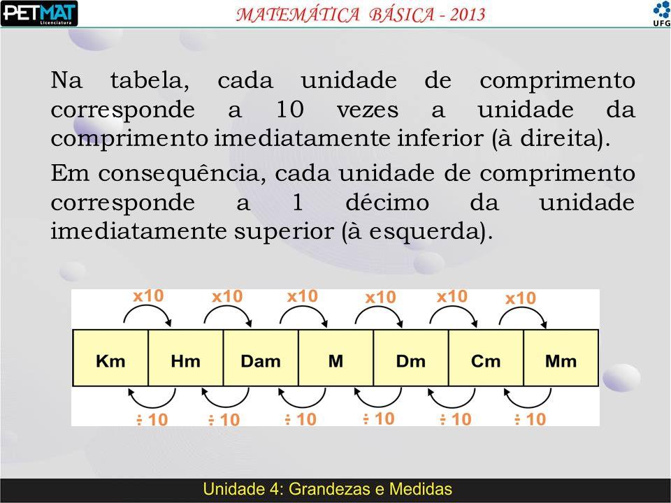 Na tabela, cada unidade de comprimento corresponde a 10 vezes a unidade da comprimento imediatamente inferior (à direita). Em consequência, cada unida