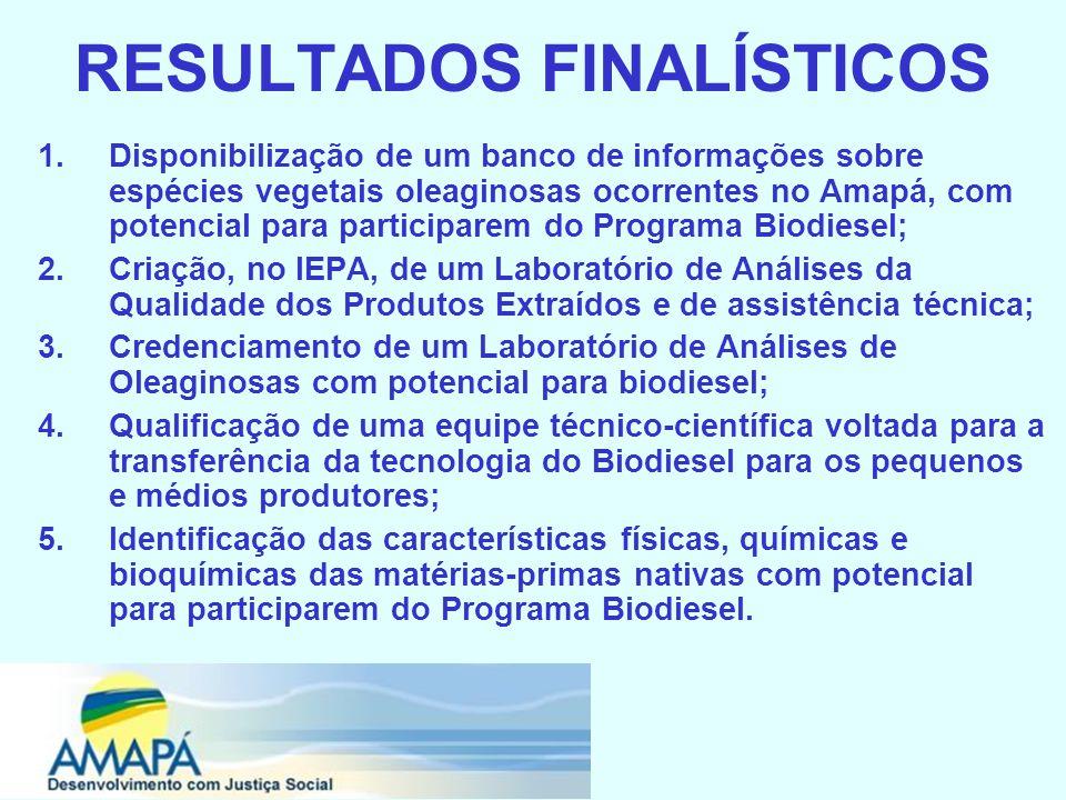 RESULTADOS FINALÍSTICOS 1.Disponibilização de um banco de informações sobre espécies vegetais oleaginosas ocorrentes no Amapá, com potencial para participarem do Programa Biodiesel; 2.Criação, no IEPA, de um Laboratório de Análises da Qualidade dos Produtos Extraídos e de assistência técnica; 3.Credenciamento de um Laboratório de Análises de Oleaginosas com potencial para biodiesel; 4.Qualificação de uma equipe técnico-científica voltada para a transferência da tecnologia do Biodiesel para os pequenos e médios produtores; 5.Identificação das características físicas, químicas e bioquímicas das matérias-primas nativas com potencial para participarem do Programa Biodiesel.