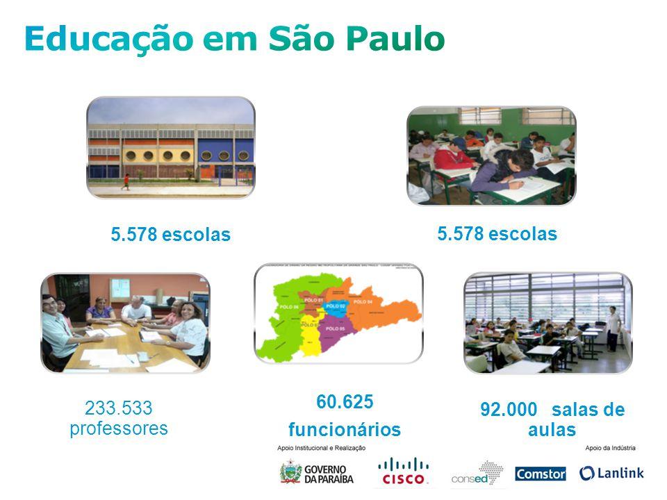 5.578 escolas 233.533 professores 60.625 funcionários 92.000 salas de aulas
