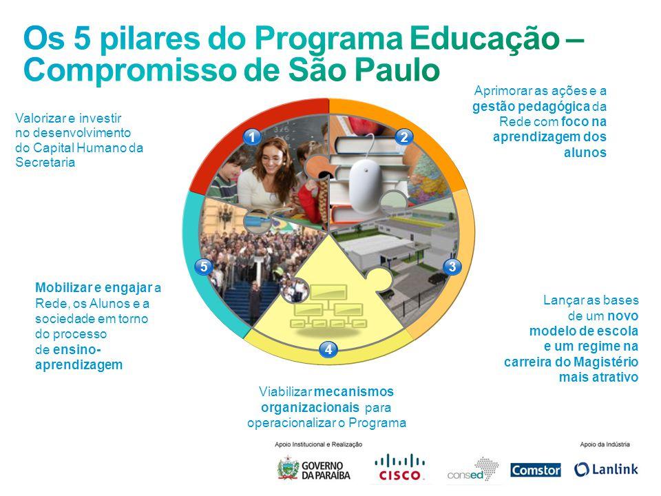 12 53 4 Aprimorar as ações e a gestão pedagógica da Rede com foco na aprendizagem dos alunos Valorizar e investir no desenvolvimento do Capital Humano