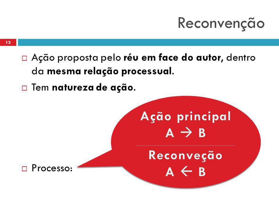 Reconvenção  Ação proposta pelo réu em face do autor, dentro da mesma relação processual.  Tem natureza de ação.  Processo: 13