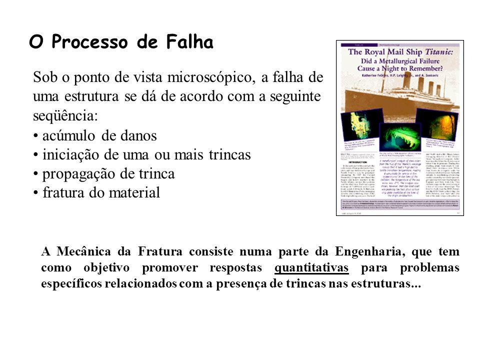 O Processo de Falha Sob o ponto de vista microscópico, a falha de uma estrutura se dá de acordo com a seguinte seqüência: acúmulo de danos iniciação d