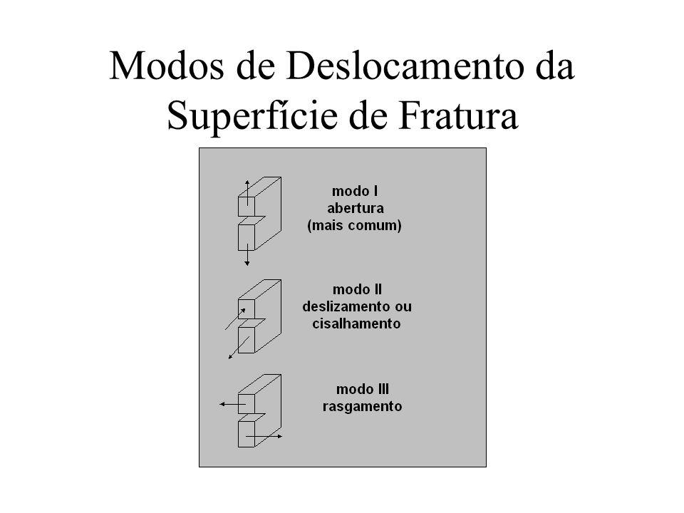 Modos de Deslocamento da Superfície de Fratura