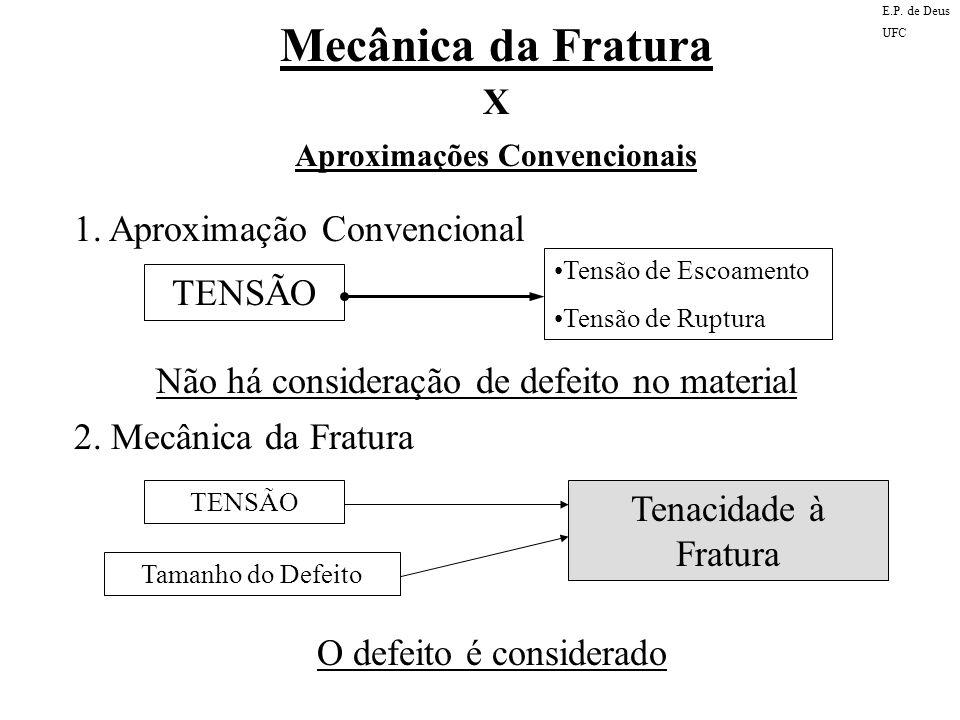 Mecânica da Fratura X Aproximações Convencionais 1. Aproximação Convencional TENSÃO Tensão de Escoamento Tensão de Ruptura Não há consideração de defe