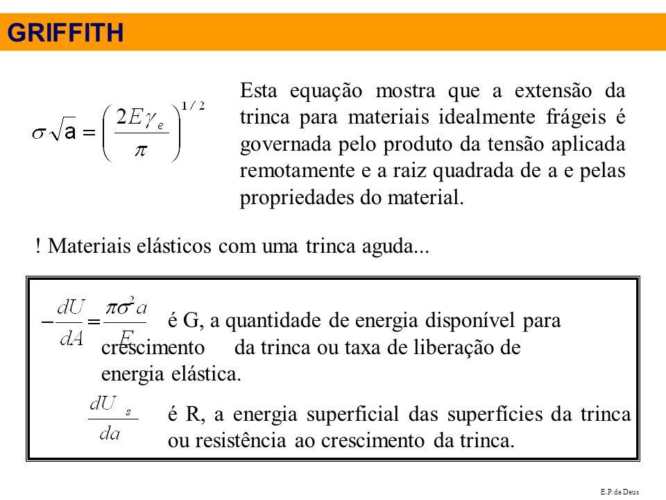 GRIFFITH Esta equação mostra que a extensão da trinca para materiais idealmente frágeis é governada pelo produto da tensão aplicada remotamente e a ra