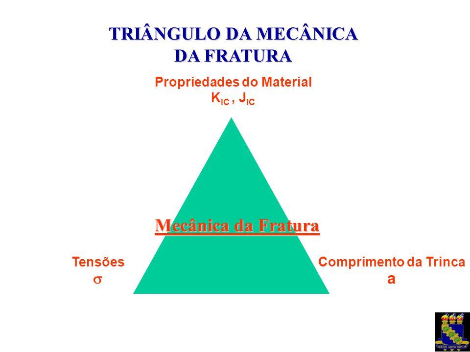 TRIÂNGULO DA MECÂNICA DA FRATURA Mecânica da Fratura Propriedades do Material K IC, J IC Comprimento da Trinca a Tensões 