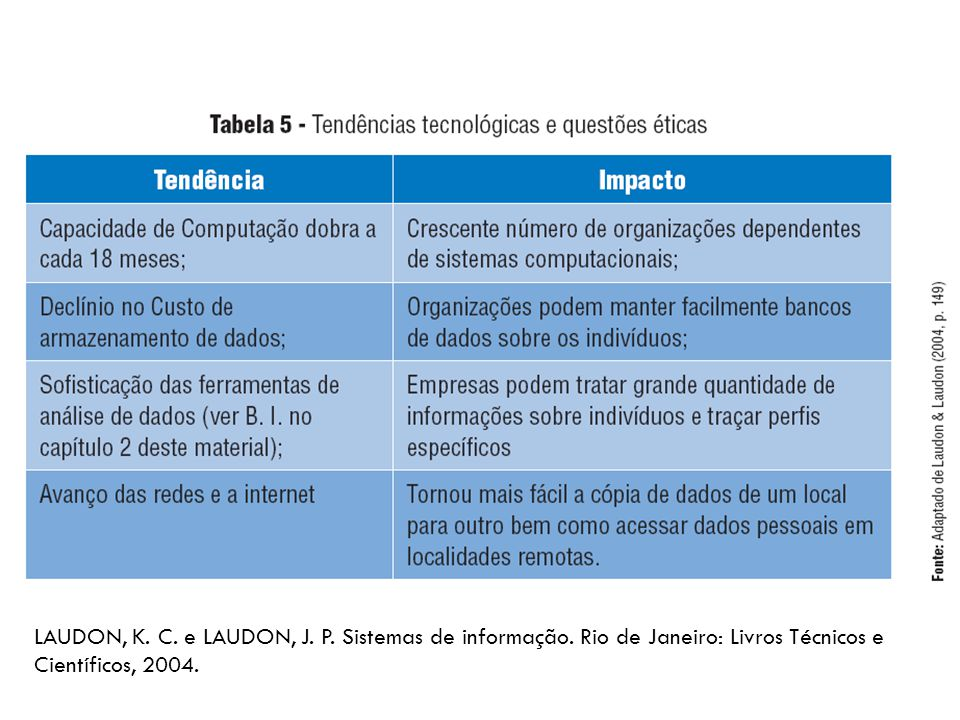 LAUDON, K.C. e LAUDON, J. P. Sistemas de informação.