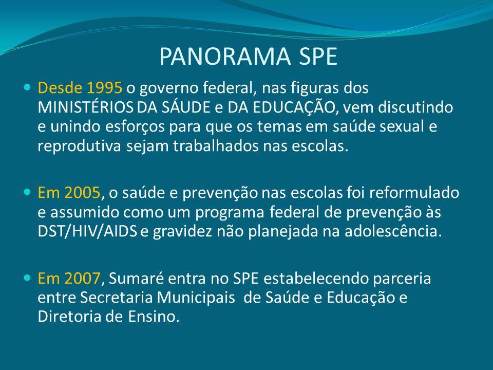PANORAMA SPE Desde 1995 o governo federal, nas figuras dos MINISTÉRIOS DA SÁUDE e DA EDUCAÇÃO, vem discutindo e unindo esforços para que os temas em s