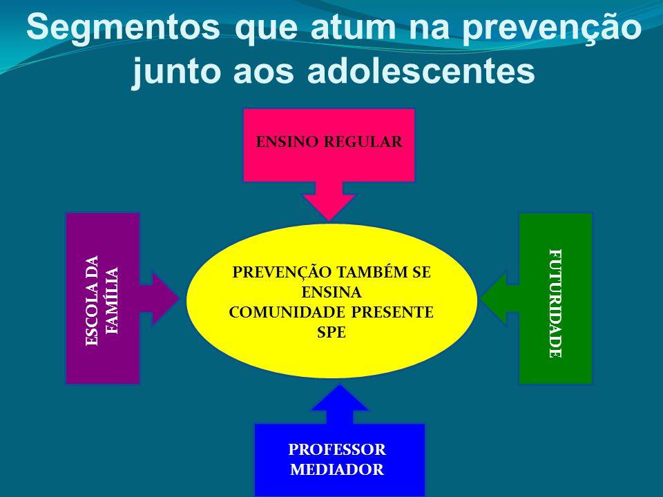 Segmentos que atum na prevenção junto aos adolescentes PREVENÇÃO TAMBÉM SE ENSINA COMUNIDADE PRESENTE SPE ENSINO REGULAR PROFESSOR MEDIADOR ESCOLA DA