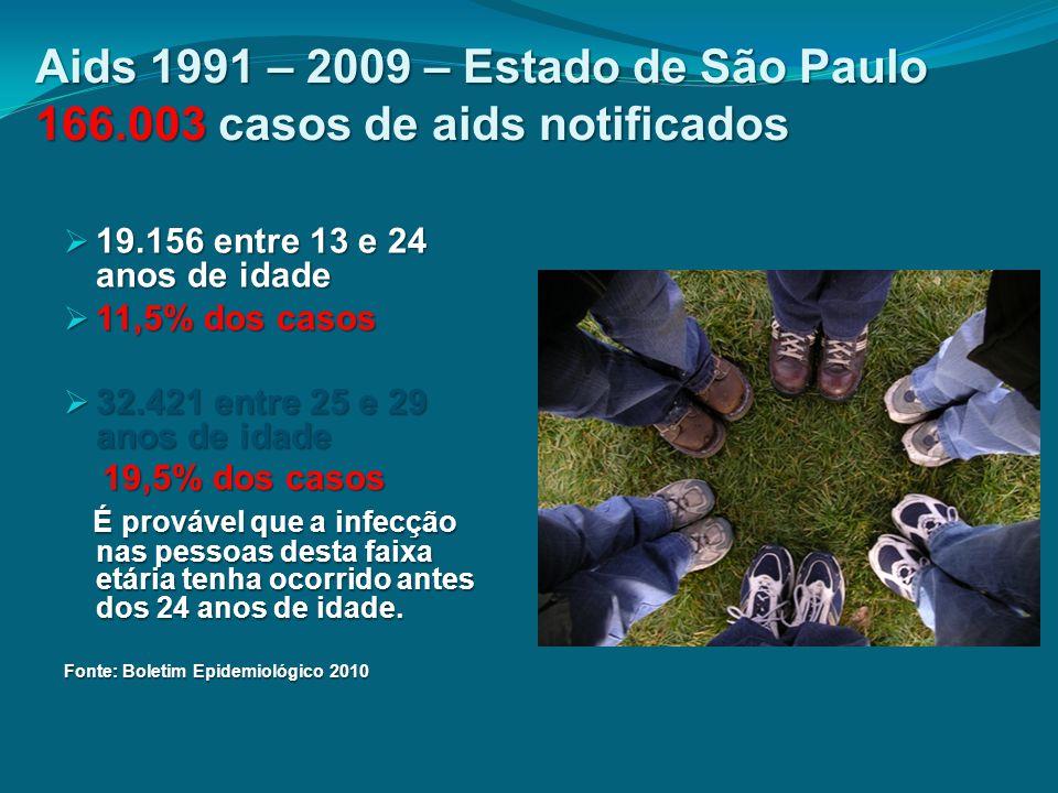 Aids 1991 – 2009 – Estado de São Paulo 166.003 casos de aids notificados  19.156 entre 13 e 24 anos de idade  11,5% dos casos  32.421 entre 25 e 29
