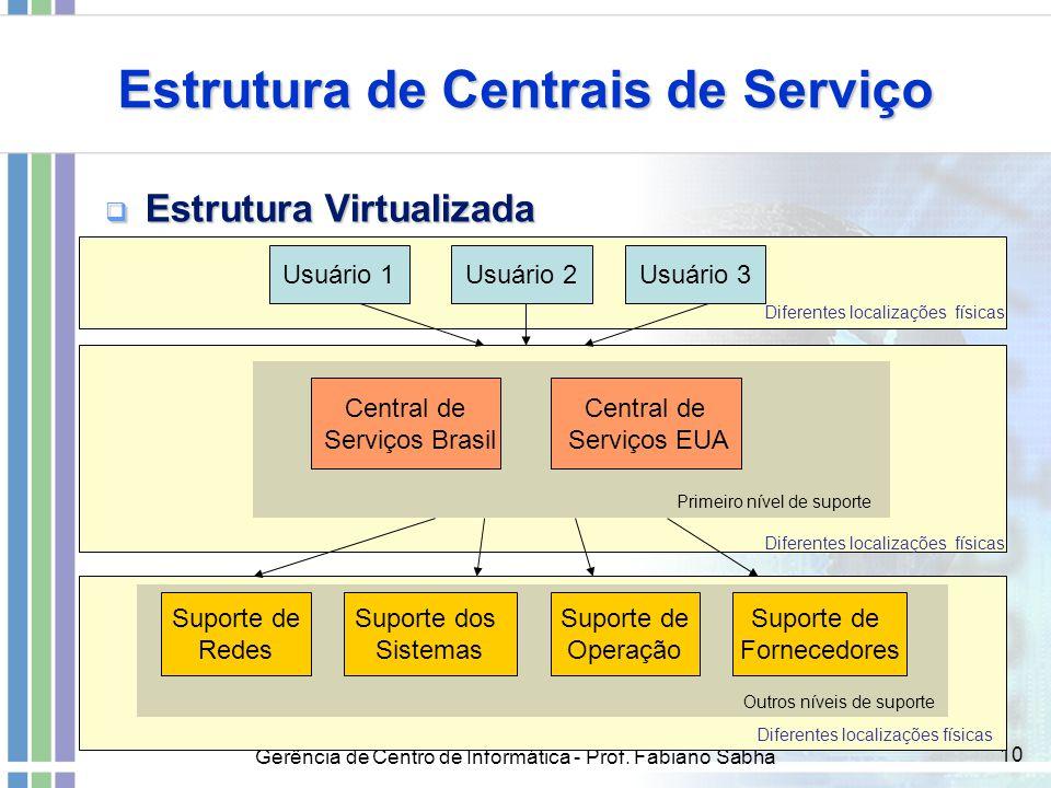 Gerência de Centro de Informática - Prof. Fabiano Sabha 10 Estrutura de Centrais de Serviço  Estrutura Virtualizada Usuário 1Usuário 2Usuário 3 Centr