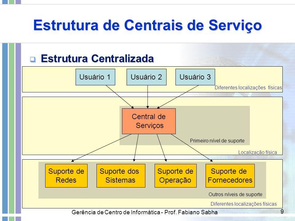 Gerência de Centro de Informática - Prof. Fabiano Sabha 9 Estrutura de Centrais de Serviço  Estrutura Centralizada Usuário 1Usuário 2Usuário 3 Centra
