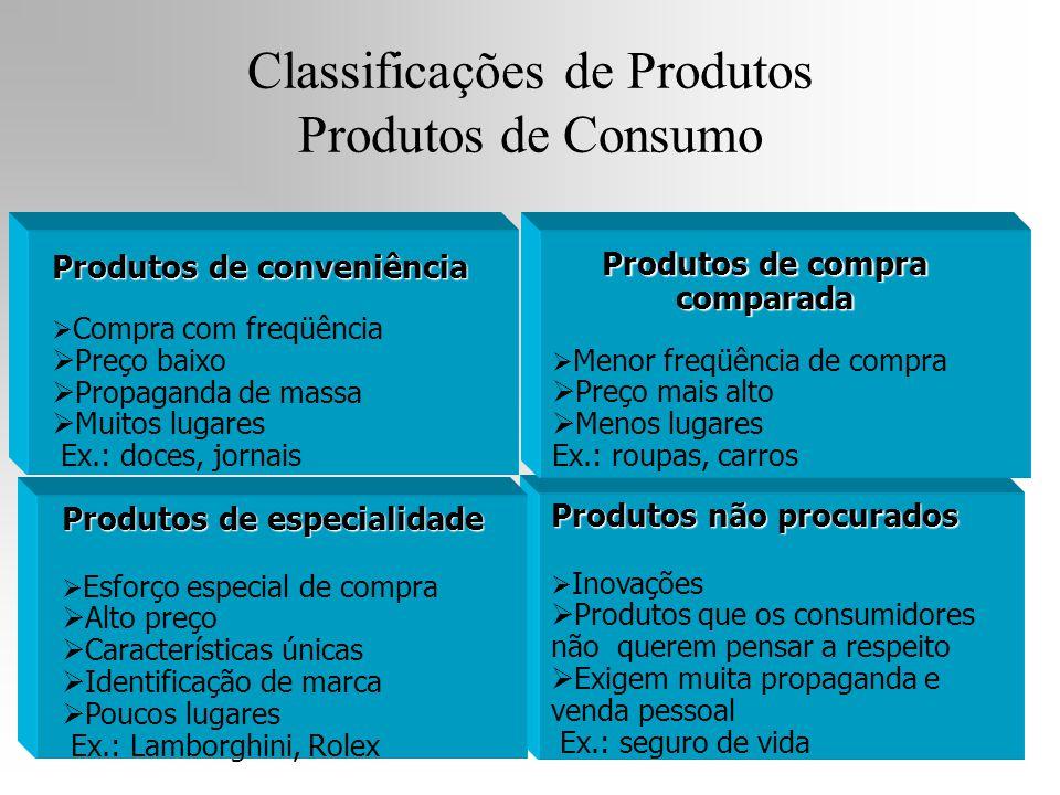 Produtos não procurados  Inovações  Produtos que os consumidores não querem pensar a respeito  Exigem muita propaganda e venda pessoal Ex.: seguro