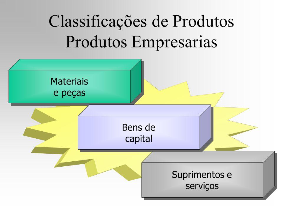 Suprimentos e serviços Materiais e peças Materiais e peças Bens de capital Classificações de Produtos Produtos Empresarias