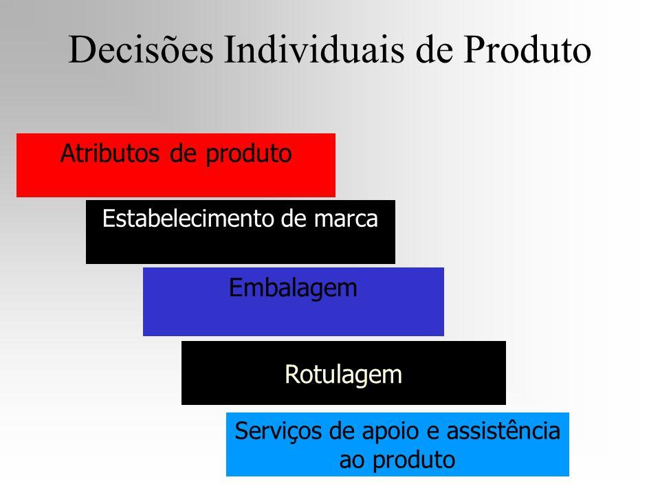 Decisões Individuais de Produto Atributos de produto Estabelecimento de marca Rotulagem Embalagem Serviços de apoio e assistência ao produto
