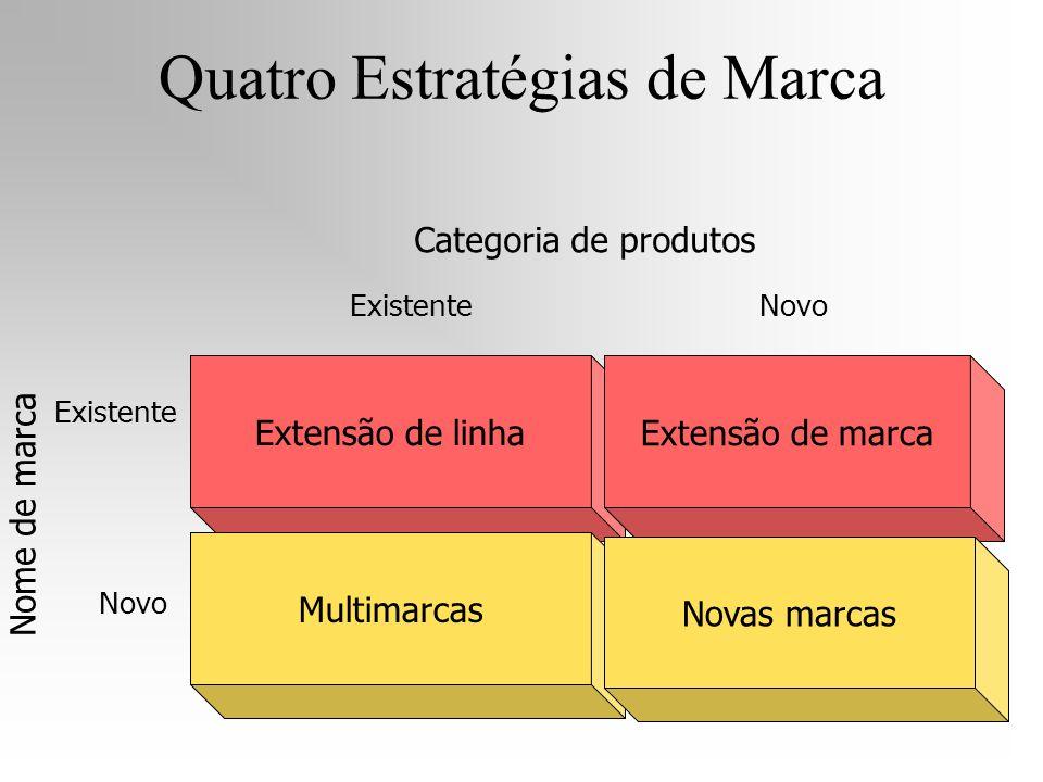 Extensão de linha Multimarcas Extensão de marca Novas marcas Nome de marca ExistenteNovo Categoria de produtos Existente Novo Quatro Estratégias de Ma