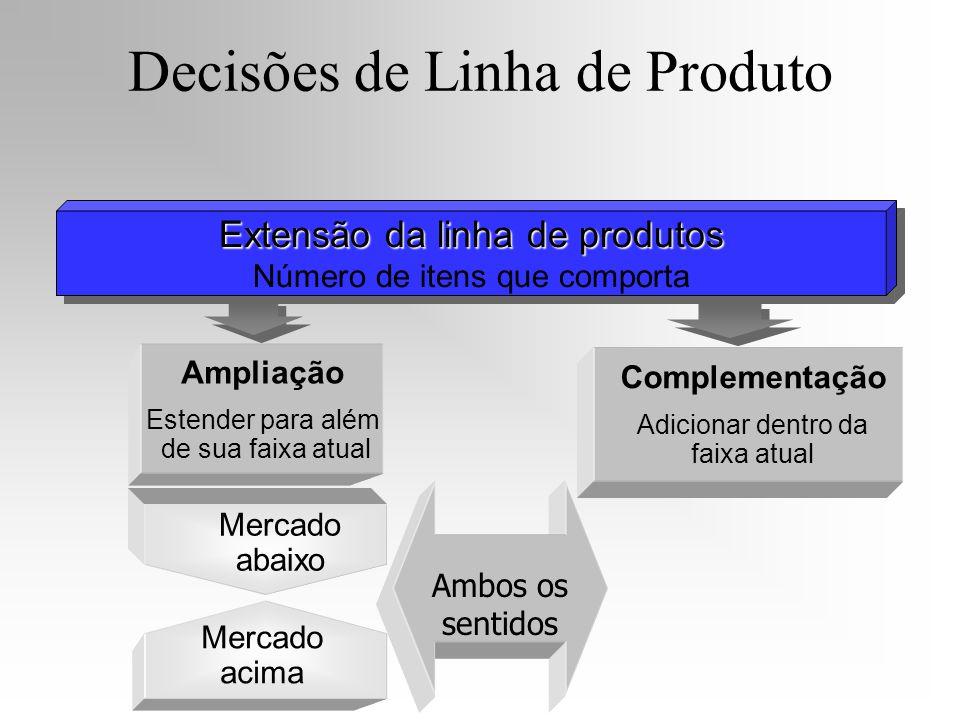 Ampliação Estender para além de sua faixa atual Extensão da linha de produtos Número de itens que comporta Extensão da linha de produtos Número de ite