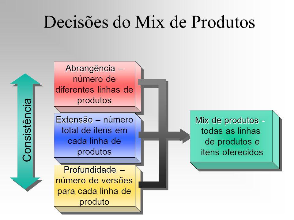 Abrangência Abrangência – número de diferentes linhas de produtos Extensão Extensão – número total de itens em cada linha de produtos Profundidade Pro