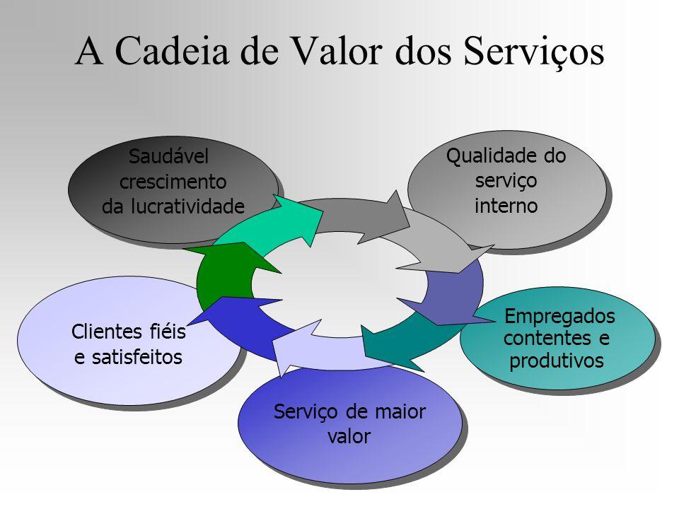 Clientes fiéis e satisfeitos Serviço de maior valor Saudável crescimento da lucratividade Empregados contentes e produtivos Qualidade do serviço inter