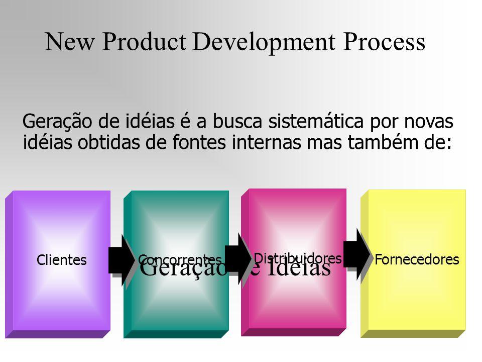 Clientes Concorrentes Distribuidores Fornecedores Geração de idéias é a busca sistemática por novas idéias obtidas de fontes internas mas também de: N