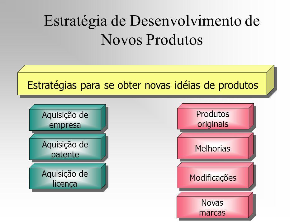 Produtos originais Melhorias Modificações Novas marcas Aquisição de empresa Aquisição de patente Aquisição de licença Estratégia de Desenvolvimento de