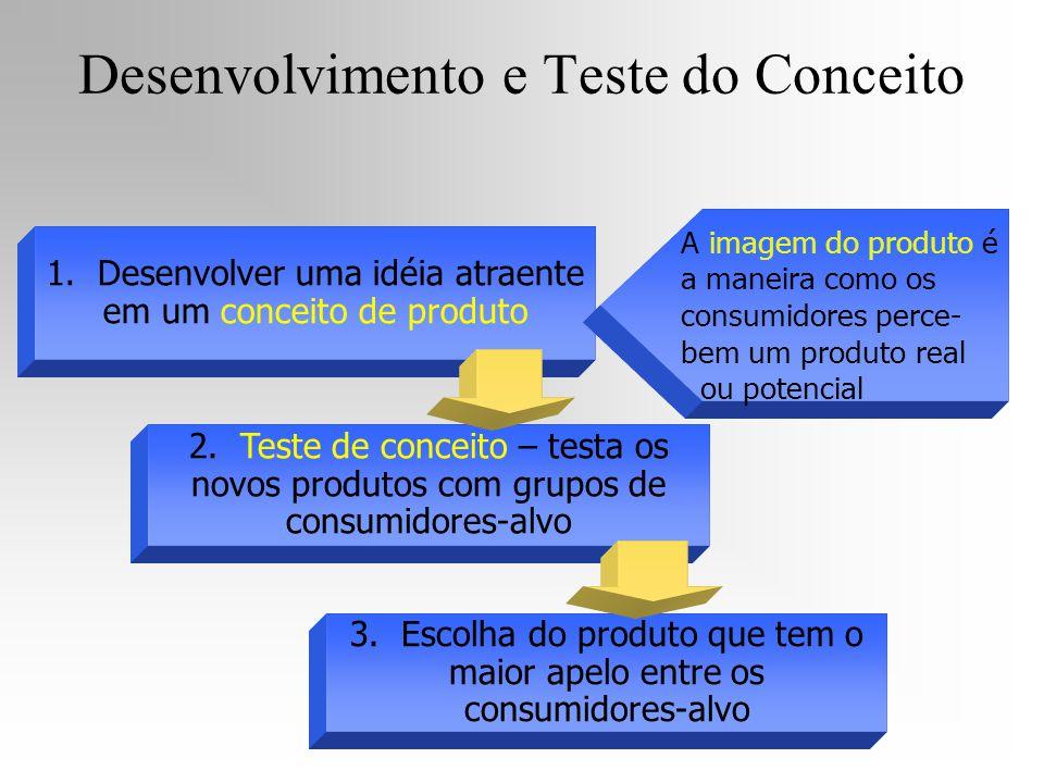 1. Desenvolver uma idéia atraente em um conceito de produto 2. Teste de conceito – testa os novos produtos com grupos de consumidores-alvo 3. Escolha