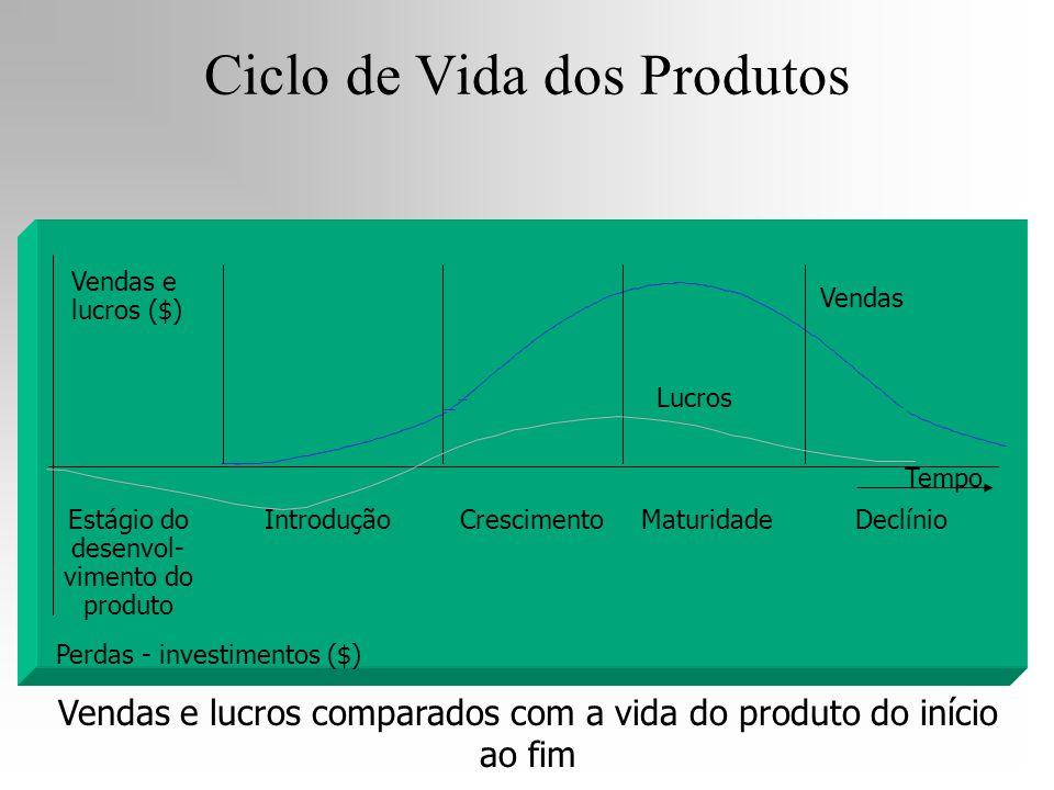 Tempo Estágio do desenvol- vimento do produto Introdução Lucros Vendas CrescimentoMaturidadeDeclínio Perdas - investimentos ($) Vendas e lucros ($) Ve
