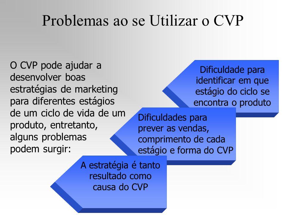 Problemas ao se Utilizar o CVP Dificuldade para identificar em que estágio do ciclo se encontra o produto Dificuldades para prever as vendas, comprime