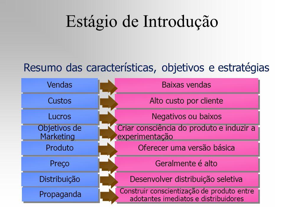 Vendas Custos Lucros Objetivos de Marketing Produto Preço Baixas vendas Alto custo por cliente Negativos ou baixos Criar consciência do produto e indu