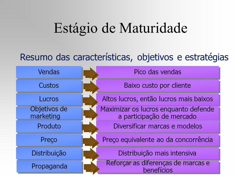 Vendas Custos Lucros Objetivos de marketing Produto Preço Pico das vendas Baixo custo por cliente Altos lucros, então lucros mais baixos Maximizar os