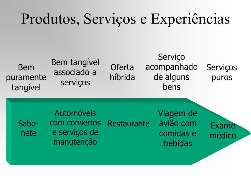 Produtos, Serviços e Experiências Bem puramente tangível Serviços puros Sabo- nete Bem tangível associado a serviços Automóveis com consertos e serviç