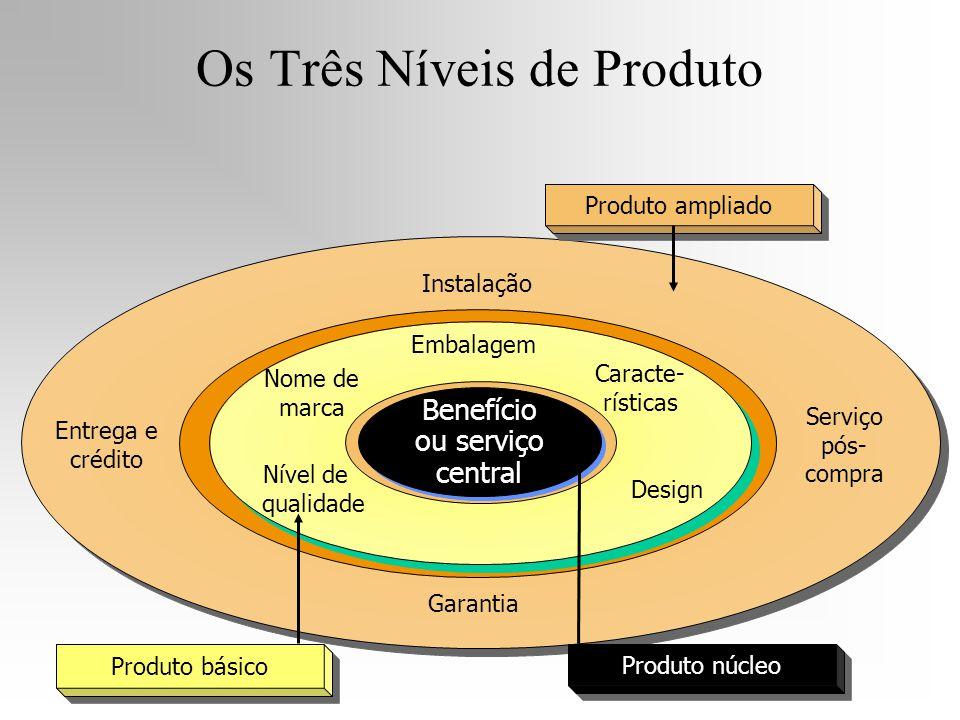 Nome de marca Nível de qualidade Embalagem Design Caracte- rísticas Entrega e crédito Instalação Garantia Serviço pós- compra Benefício ou serviço cen