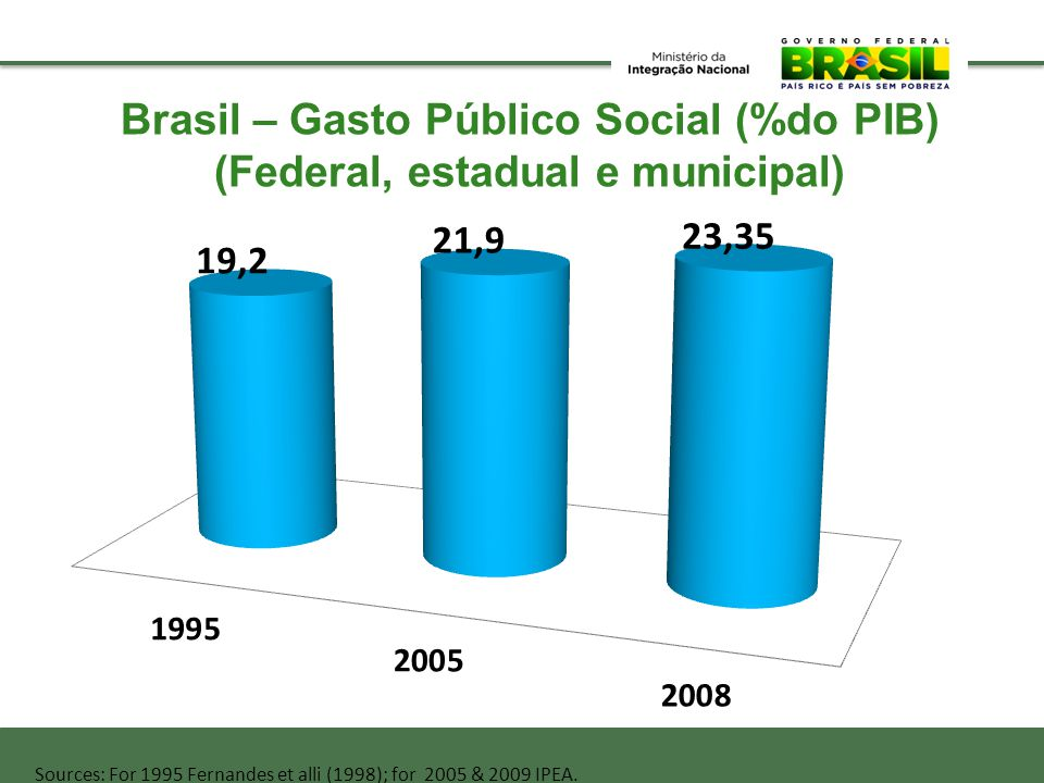 Sources: For 1995 Fernandes et alli (1998); for 2005 & 2009 IPEA. Brasil – Gasto Público Social (%do PIB) (Federal, estadual e municipal)