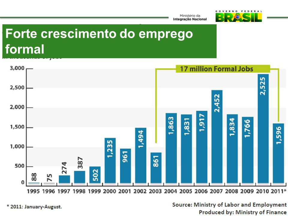 Forte crescimento do emprego formal