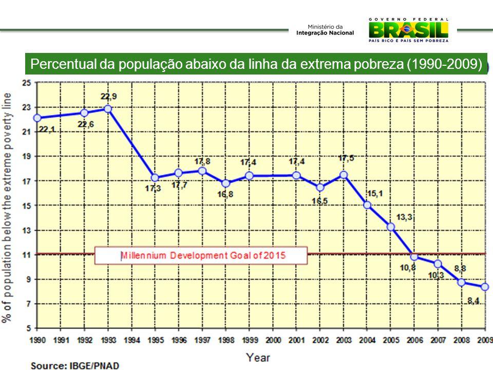 Percentual da população abaixo da linha da extrema pobreza (1990-2009)