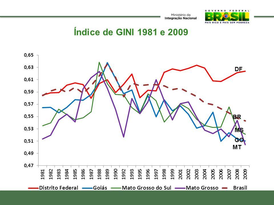 Índice de GINI 1981 e 2009 DF BR MS GO MT