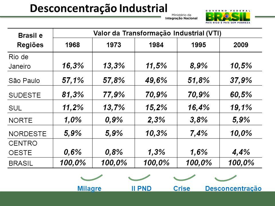 Desconcentração Industrial Brasil e Regiões Valor da Transformação Industrial (VTI) 19681973198419952009 Rio de Janeiro 16,3%13,3%11,5%8,9%10,5% São P