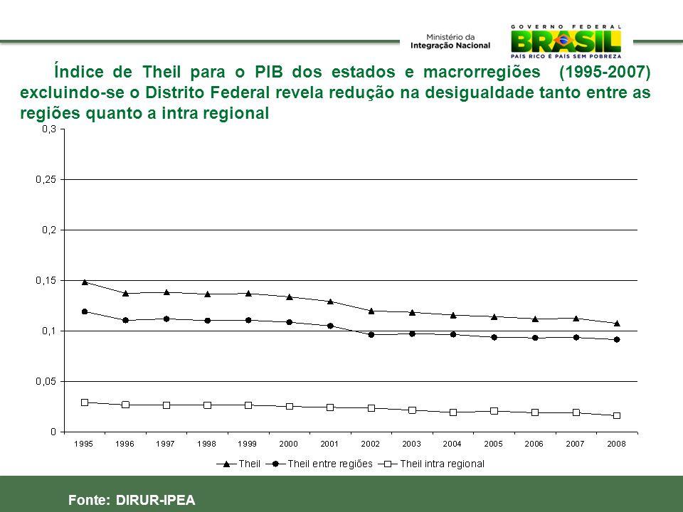 Índice de Theil para o PIB dos estados e macrorregiões (1995-2007) excluindo-se o Distrito Federal revela redução na desigualdade tanto entre as regiõ
